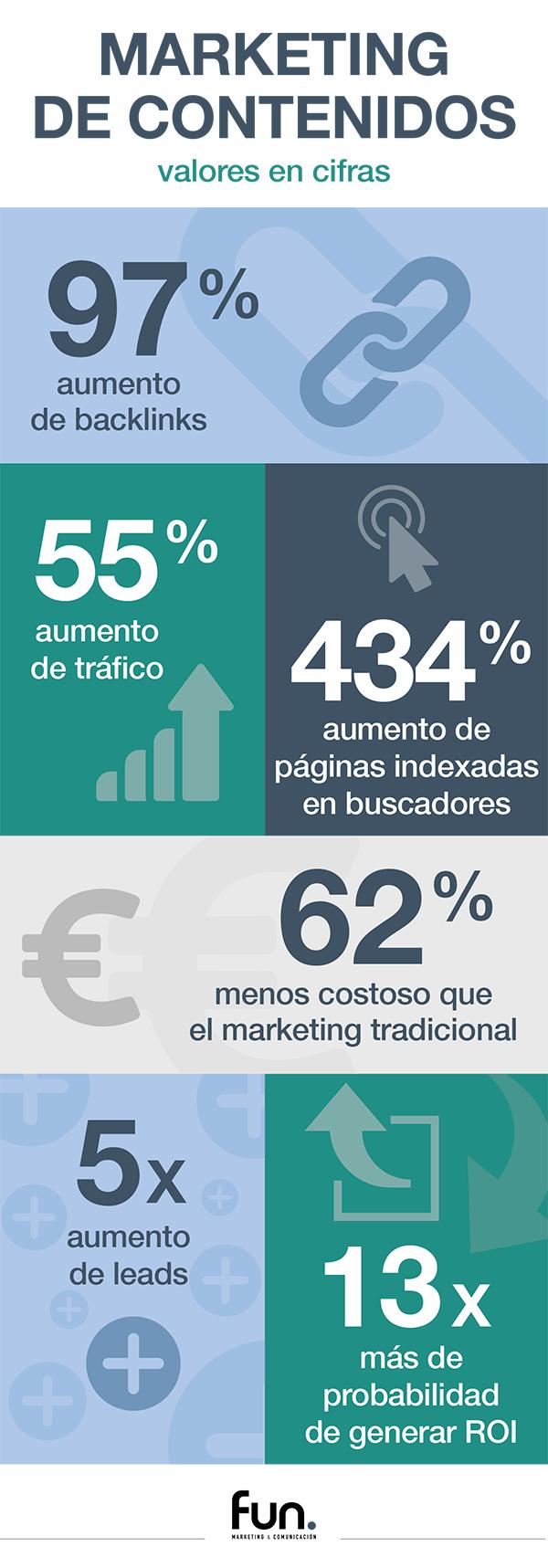 marketing de contenidos en cifras