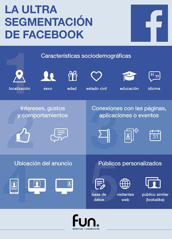 Infografia ultra segmentación de Facebook